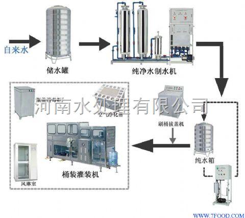 矿泉水厂全套水处理设备