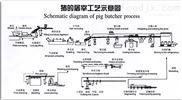 青岛富禾隆 生猪屠宰流水线设备