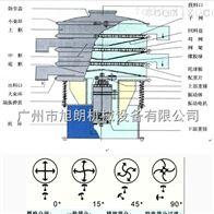 HK-600振动筛分选机制药设备工厂